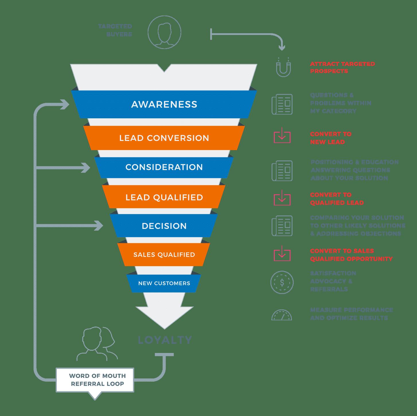 inbound-strategy-funnel