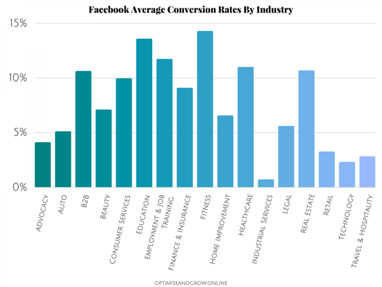 Facebook-Conversion-Rates-By-Industry-768x576